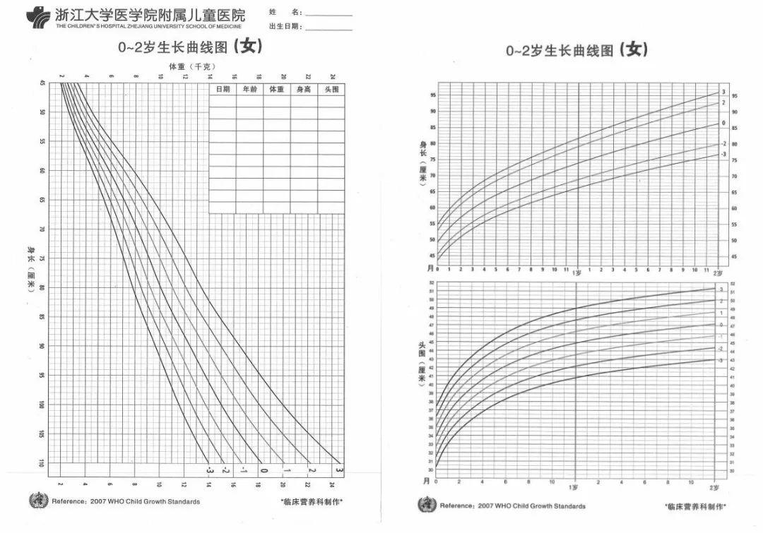 △2007版who儿童生长发育曲线标准(女)图片